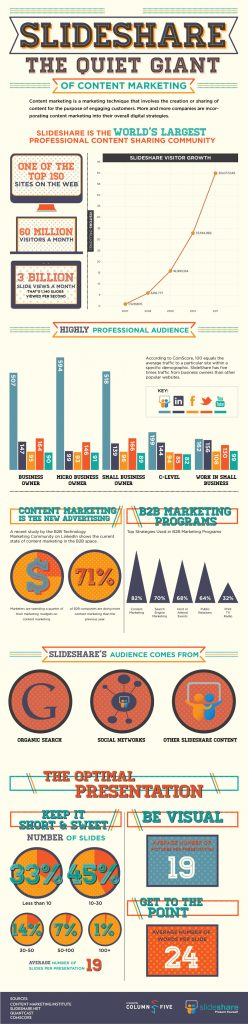 Infographic-SlideShare-The-Quiet-Giant-of-Content-Marketing-by-SlideShare